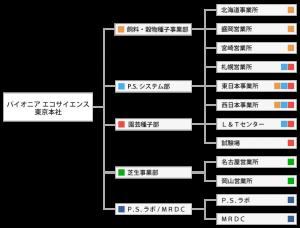 会社組織図201601