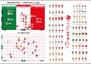 熟期・樹勢・糖度・酸度チャート
