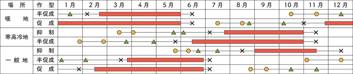 適作方と栽培暦